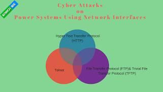 Cybersecurity on Industrial control systems