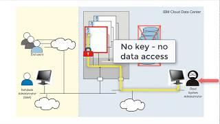 Data security and privacy using IBM Cloud Hyper Protect DBaaS