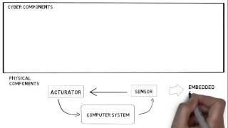 Components Cyber Physical Systems
