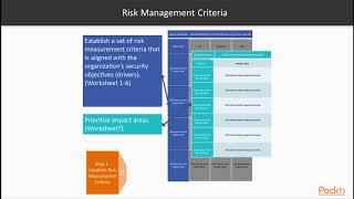 Fundamentals of IoT Security : What is Threat Modeling    packtpub.com
