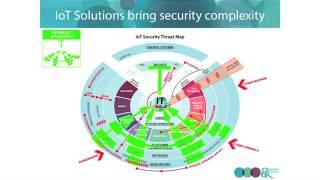 The Opportunity for Security in the IoT Market